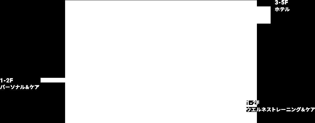 1-2F:ウエルネストレーニング&ケア、1−2F:パーソナル&ケア、3-5F:ホテル